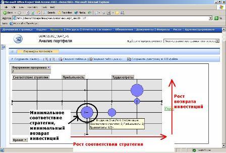 Управление проектами: статьи - Сравнительный анализ проектов с помощью пузырчатых диаграмм. Microsoft Project Server 2003, Microsoft Project Web Access 2003, Microsoft Project Professional 2003.