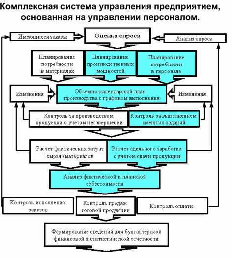 Комплексная система управления