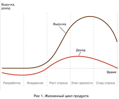 исследование эвалюции систем управления по стадиям жизненного ци: