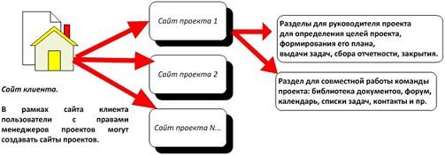 - Организация совместной работы и безопасность