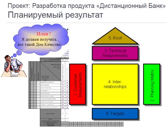 Управление проектами: статьи - Использование QFD и эффект от его применения
