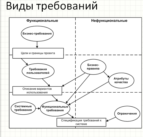 Управление проектами: статьи - виды требований и взаимосвязь между ними