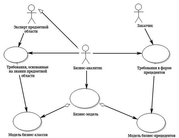 Управление программами - Управление программами -