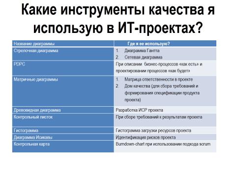 Управление проектами: статьи - Управление проектами: статьи -
