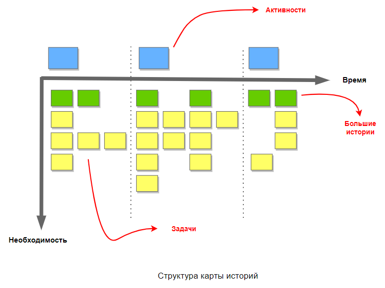 Управление проектами: статьи - Структура карты историй